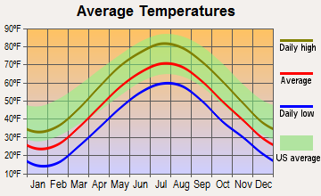 Rhinebeck temperatures
