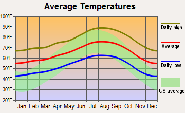 LA temperature graph